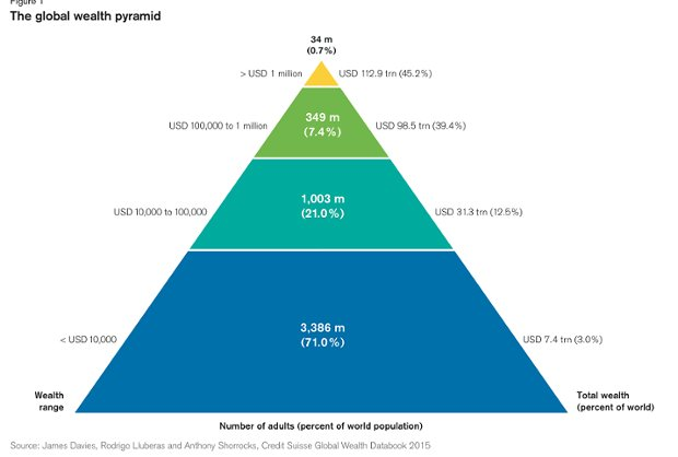 wealth-pyramid