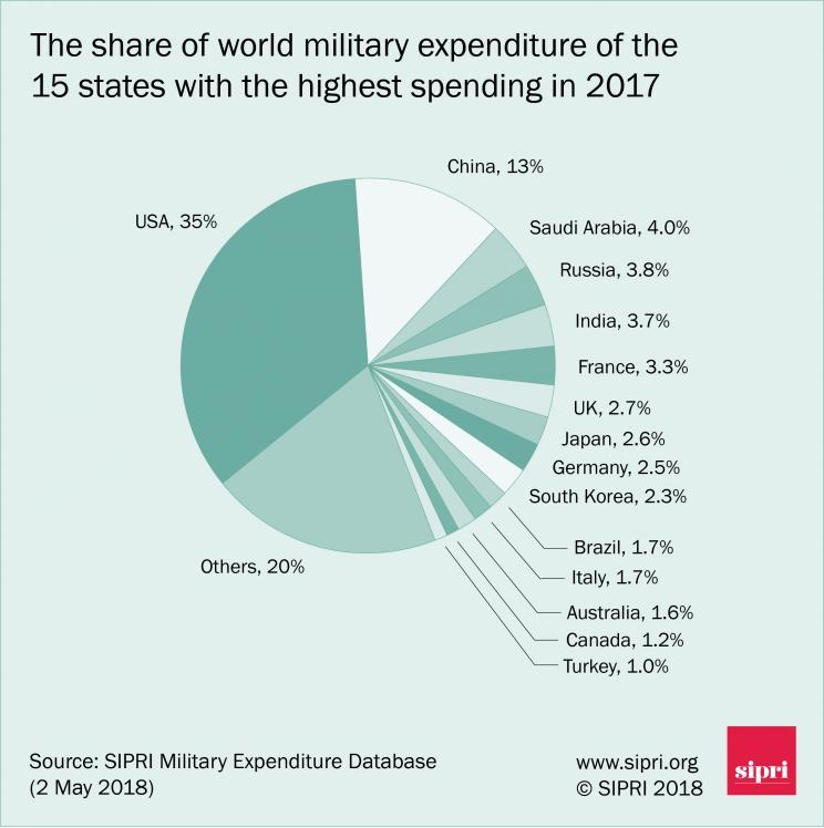 Andel av verdens forsvarsutgifter